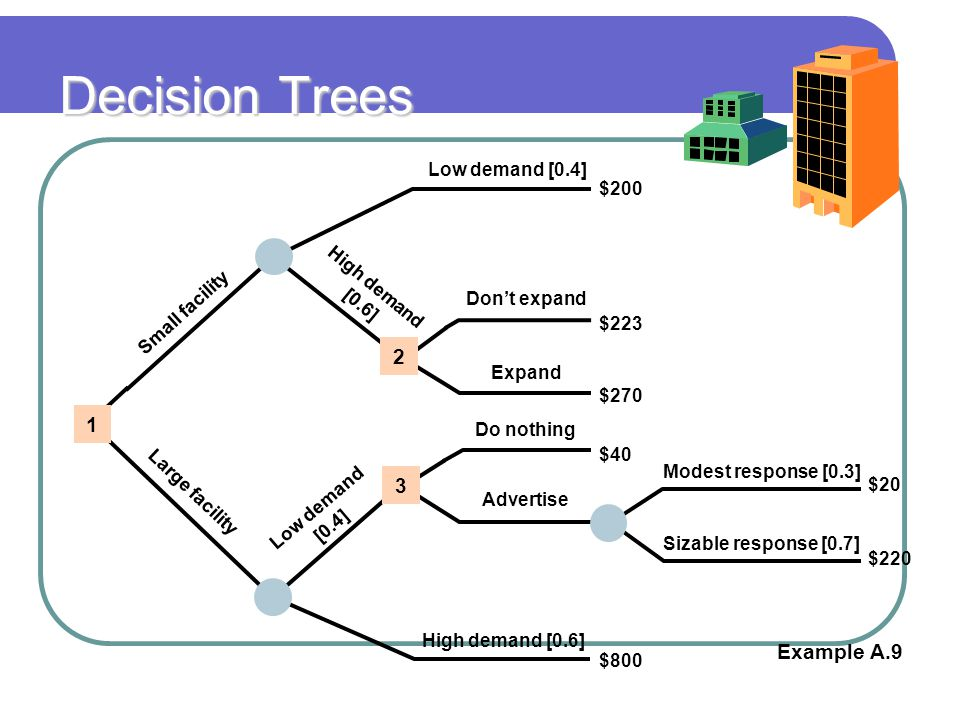 Decision Trees 2 1 3 Example A.9 Low demand [0.4] $200 $223